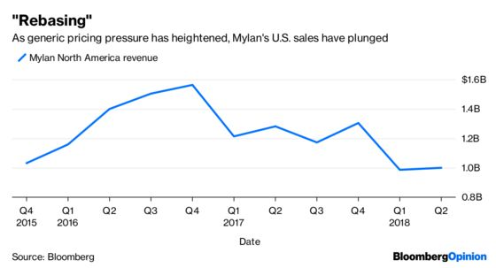 Mylan Is Weighing Options It May Not Have