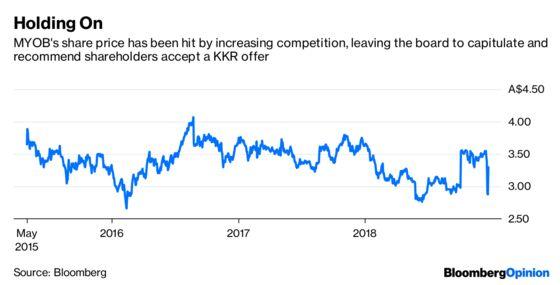 MYOB Can Do Better than KKR's Bid. But It Won't