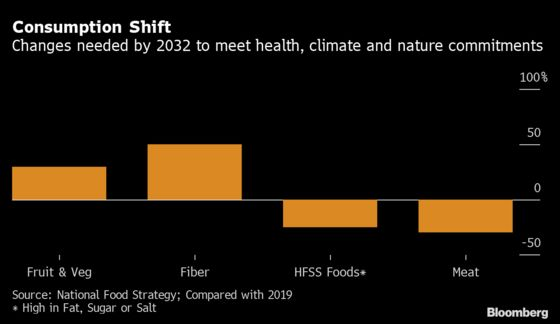 U.K.'s Johnson Rejects Idea of Extra Taxes on Unhealthy Food