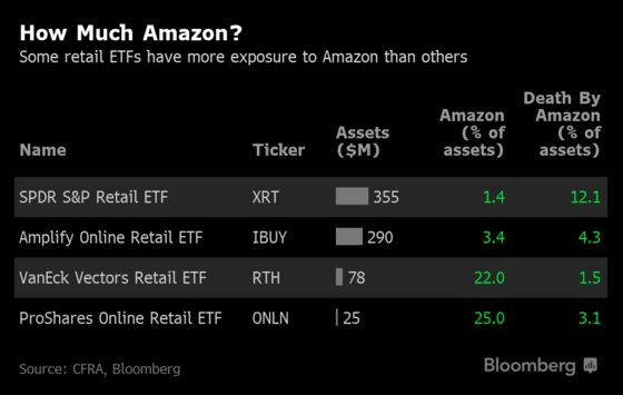 'Death by Amazon' Gauge Exposes the Gulf Between Retail ETFs