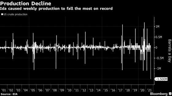 U.S. Oil Output Drops by Most on Record After Hurricane Ida