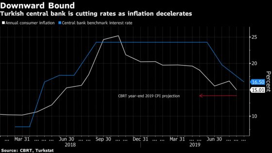 Turkey Signals Slower Easing Ahead After Another Jumbo Rate Cut
