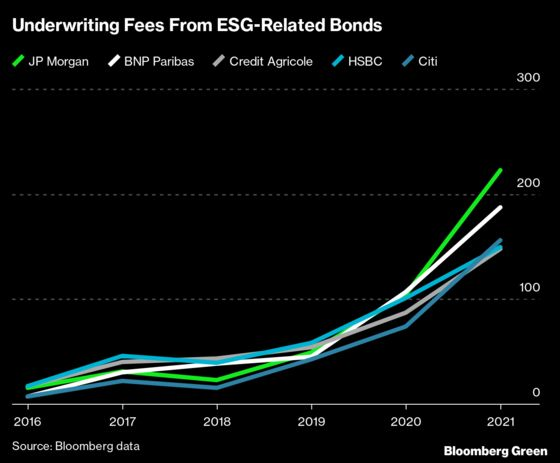 Banks Are Really Cashing In on ESG Bonds