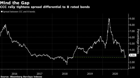 A 1% Bond in Japan Is World's Lowest-Coupon Junk Note in 2020