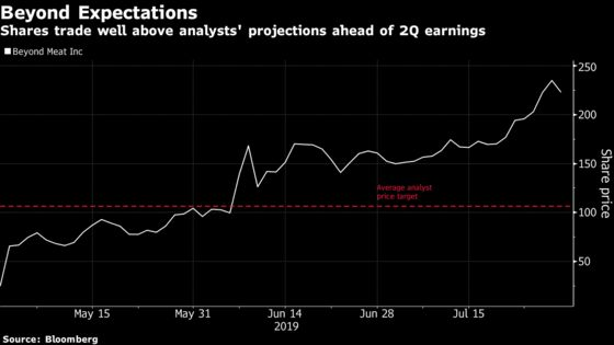 Beyond Meat Slumps in Sign of Investors' Jitters Over Earnings