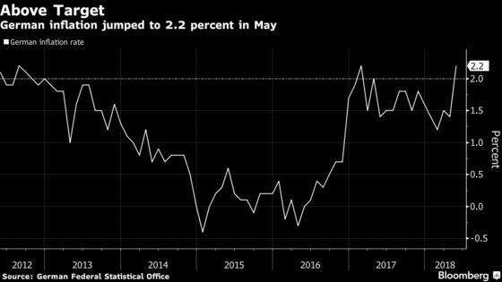 German Inflation Jumps Above 2% as ECB Eyes the Path Ahead