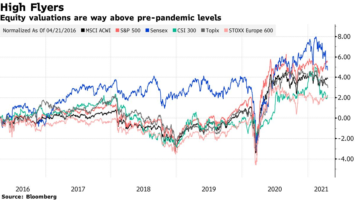 Equity valuations are way above pre-pandemic levels