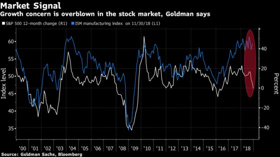 Recession Signs Hard to Miss If Stock Message Is Taken Seriously
