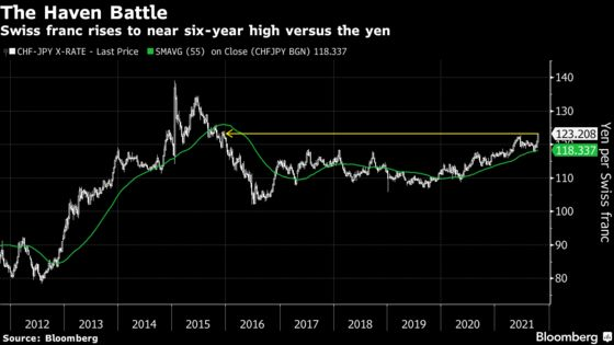 Swiss Franc Rally Shows Traders See It as Key Stagflation Hedge
