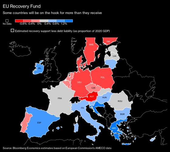 Who Stands to Benefit Most From the EU Recovery Fund Plan