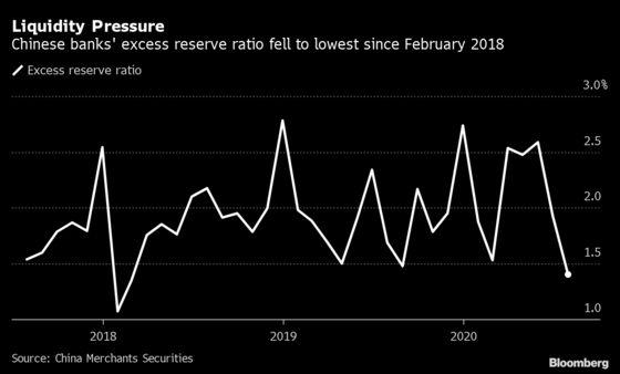 China Cash Shortages Push Up Funding Costs, Pressuring Bonds