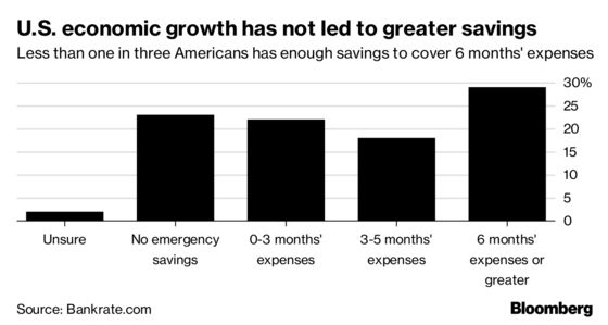 Americans Still Aren't Saving, Despite the Booming Economy