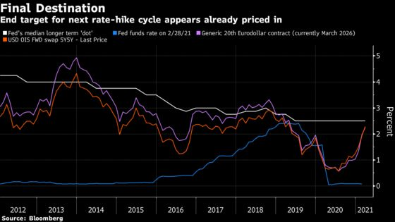 Markets Zero In on Pricing Fed's Terminal Rate: Liquidity Watch