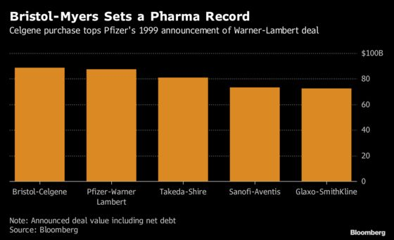Bristol-Myers's Celgene Deal Is Record for Pharma
