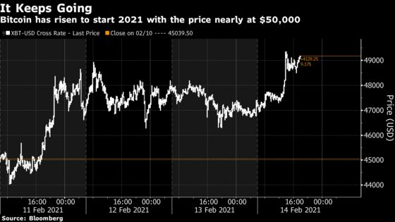 Bitcoin Nears $50,000 as It Hits a Record in Weekend Action