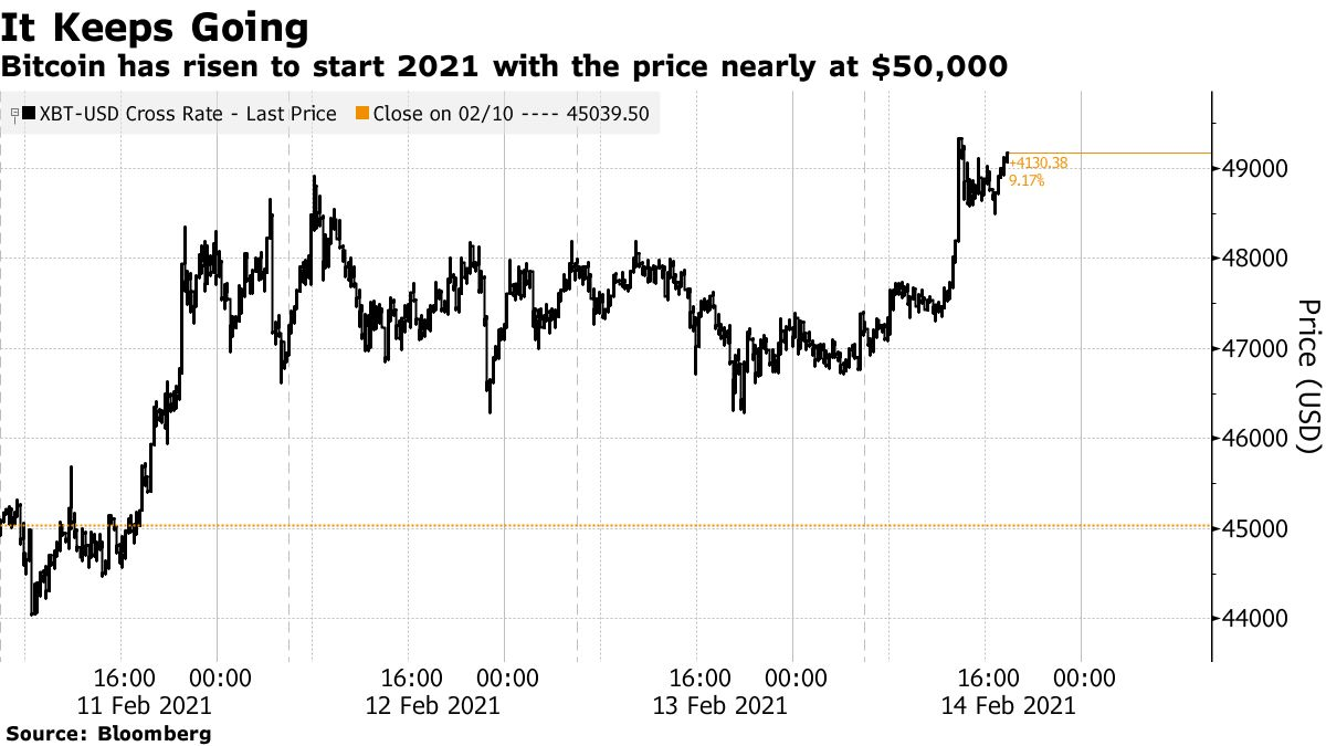 Bitcoin has risen to start 2021 with the price nearly at $50,000