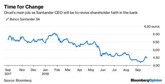 Santander Picks a Dealmaker for CEO. Why?