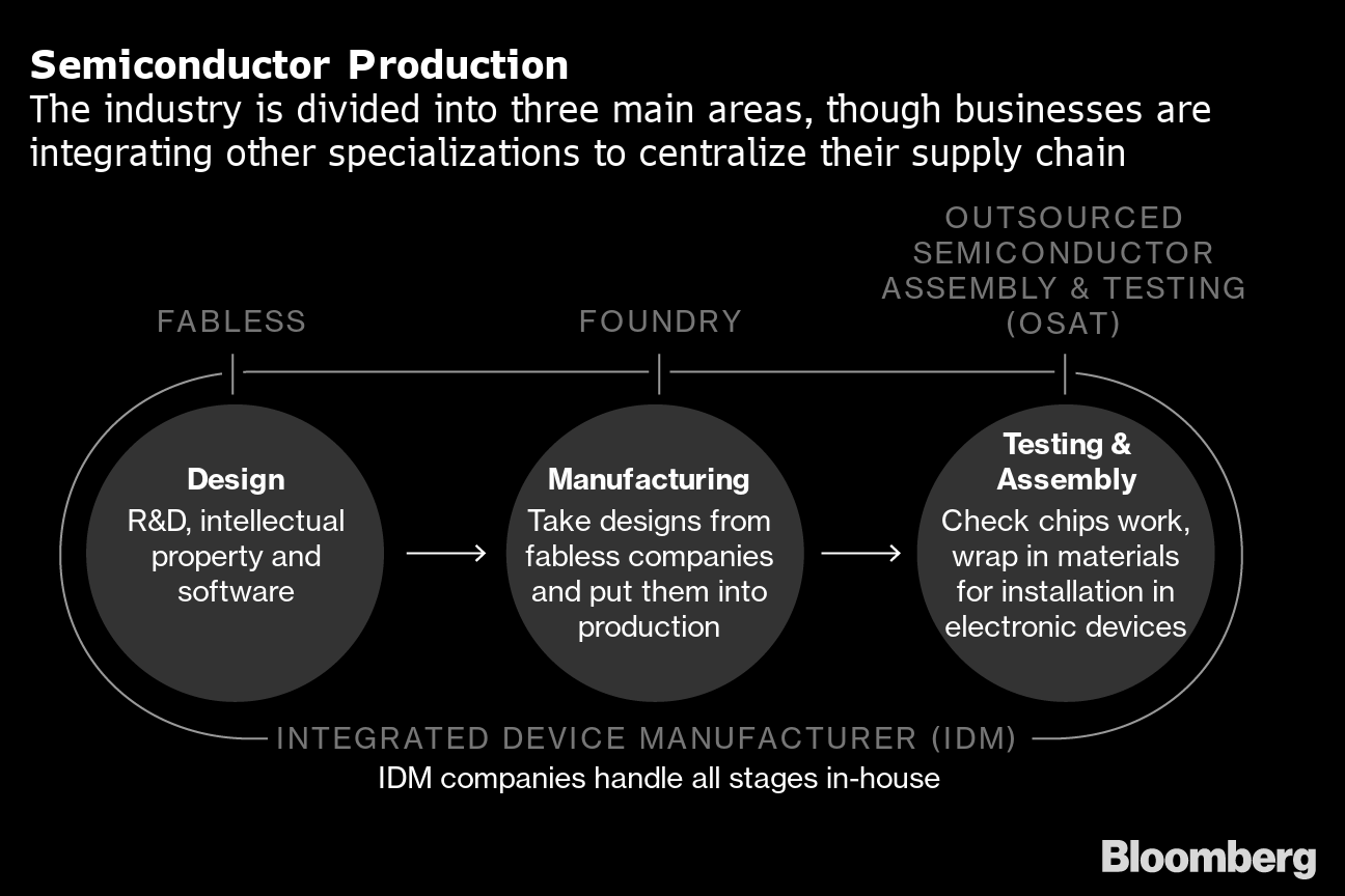 U.S.-China Semiconductor Conflict Is About to Get Even Uglier - Bloomberg