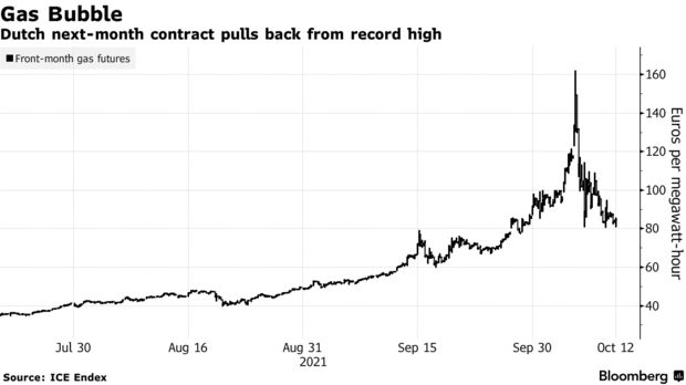 Dutch next-month contract pulls back from record high