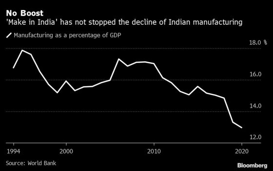 Pandemic Has India Scrambling to Boost its Manufacturing Sector