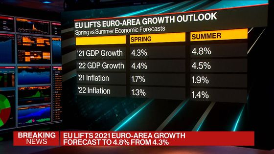 Euro-Area Outlook Raised by EU With Warning on Inflation