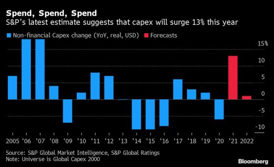 Capex Booms as Companies Prepare for a Post-Pandemic World