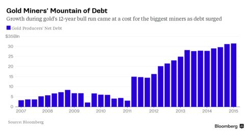 Gold mining companies boosted debt to take advantage of rising prices.