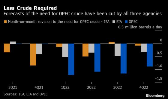 Forecasters Backtrack on the Need for More OPECCrude Oil