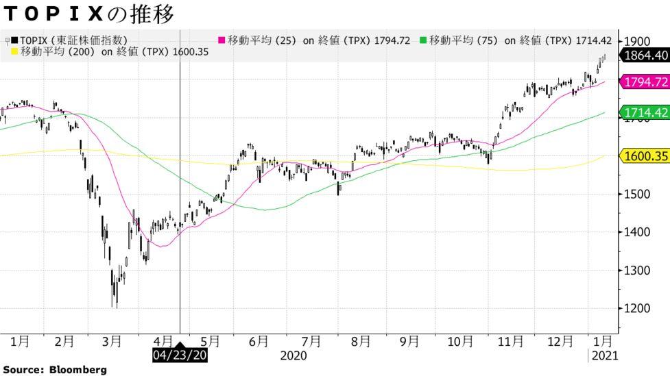 ガス 推移 東京 株価 [9531]東京ガスの株価・配当金・利回り