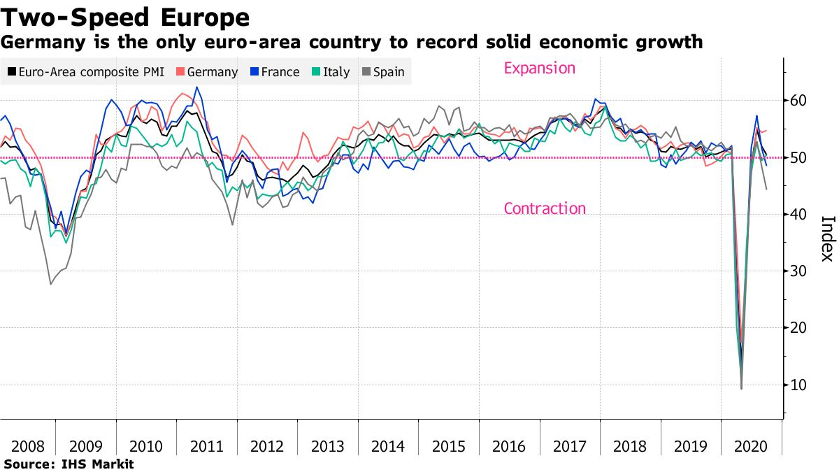 Germany is the only euro-area country to record solid economic growth