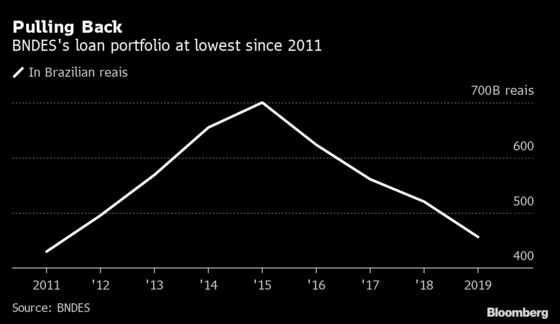 Brazil Development Bank Missing in Action as Crisis Bites