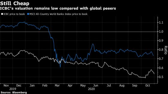 China's Big Banks Face Debt Woes After Paring Profit Drops