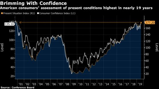Americans' View ofthe Current Economy Is the Highest in 19 Years