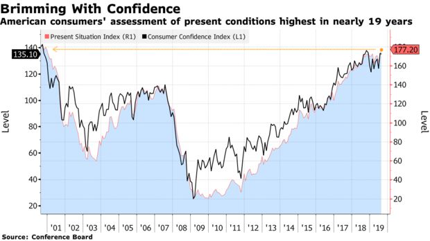 American consumers' assessment of present conditions highest in nearly 19 years