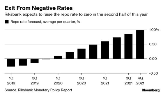 Riksbank Hike Amid Storm Warnings Leads to Months of Inaction