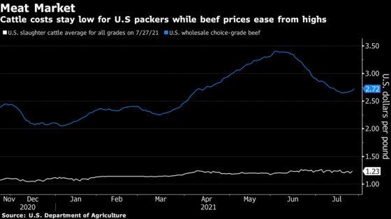 Meat Giants Face Ire in Washington Amid U.S. Beef Surge