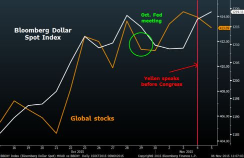 The dollar's got a new lease of life from Fed Chair Yellen's rates commentary this week, while stocks have struggled