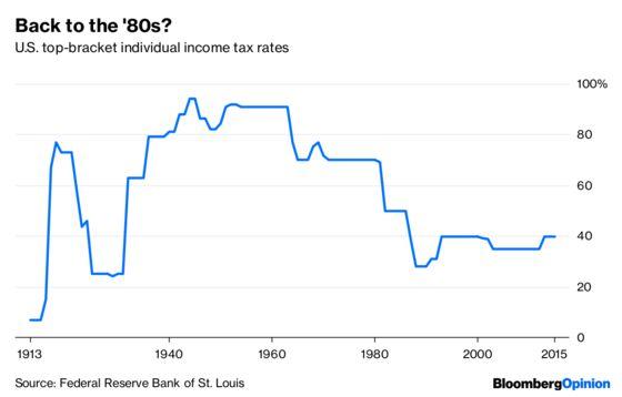 Ocasio-Cortez's 70%Tax IdeaIsn't VeryRadical