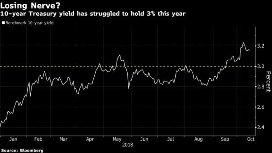 The Treasury 10-Year Yield May Not Be Above 3% for Long