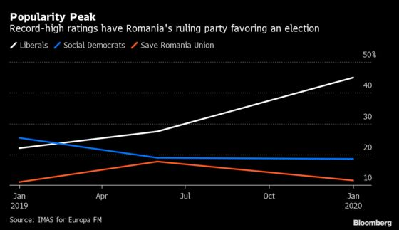 Romanian Government Falls, Bringing Snap Elections Closer