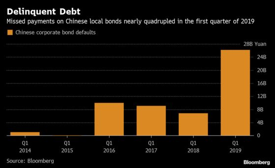 China Company Bond Delinquencies Quadrupled Last Quarter