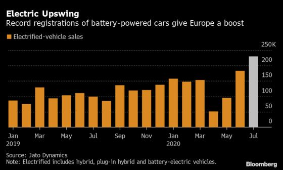 Electric-Car Surge Paces Europe's Best Auto Sales in 10 Months