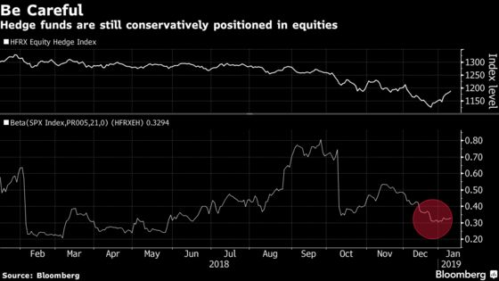 Hedge Funds and Quants Stay Hard Skeptics on the Stock Rebound