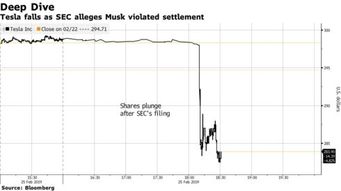 Tesla falls as SEC alleges Musk violated settlement