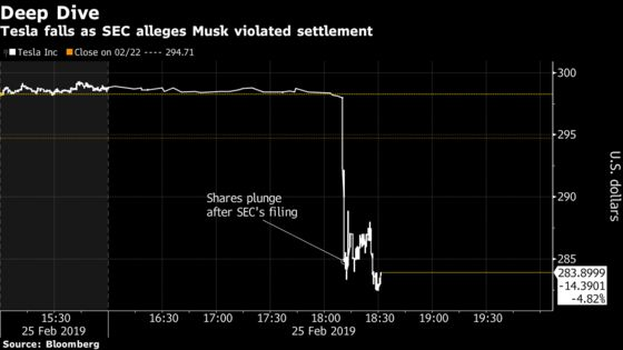 Elon Musk's Tweets Keep Landing Himin Trouble With the SEC