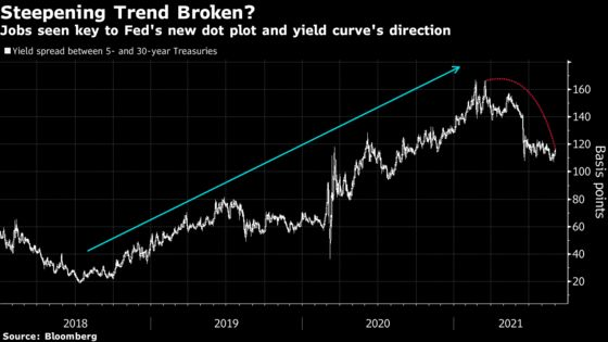 Traders Set to Test Powell Push to Delink Hikes From Taper