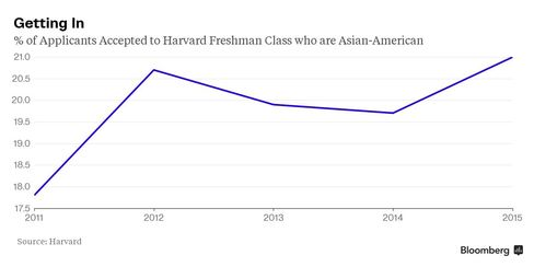 Percent of Applicants Accepted to Harvard Freshman Class who are Asian-American