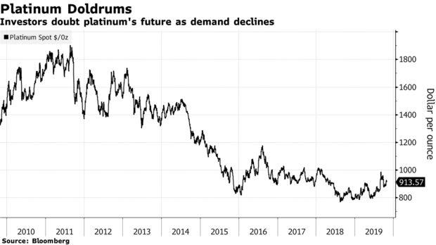 Investors doubt platinum's future as demand declines