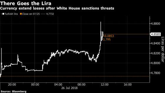 Turkish Lira Slumps as U.S. Threatens 'Significant' Sanctions
