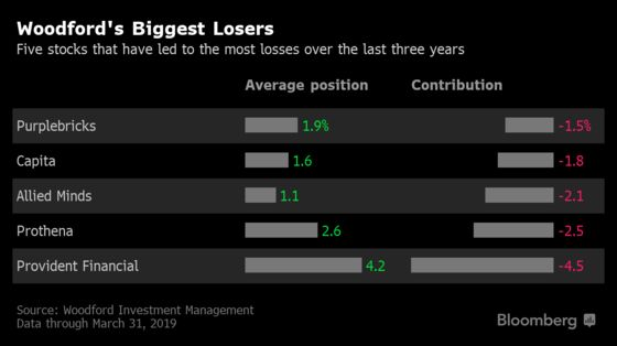 Woodford's Woes: Here Are the Investor's Biggest Losers